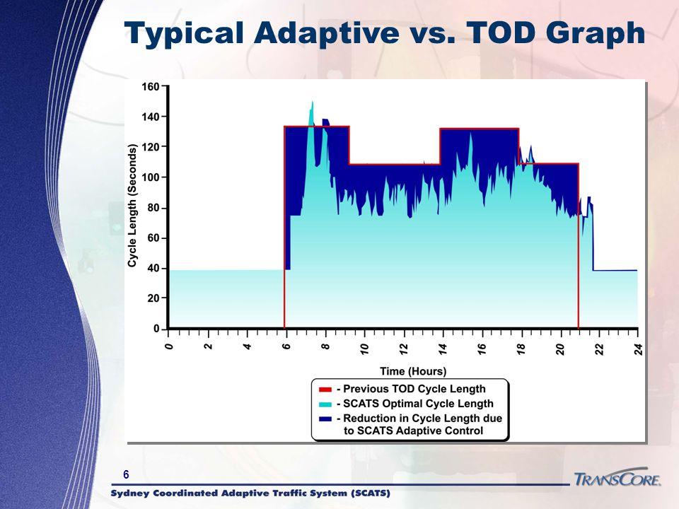 Typical Adaptive vs. TOD Graph