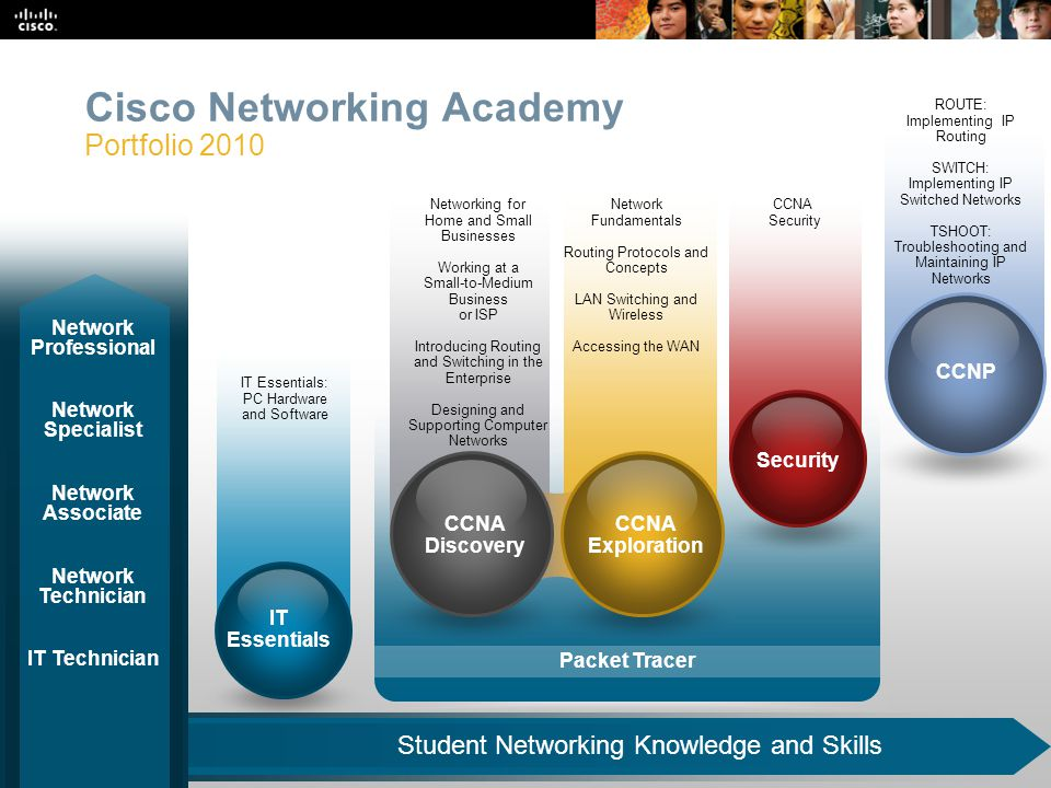 Cisco Networking Academy Portfolio 2010