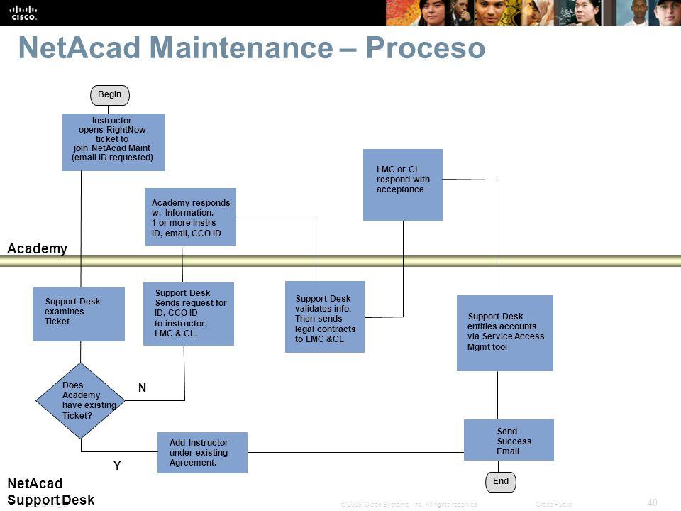 NetAcad Maintenance – Proceso