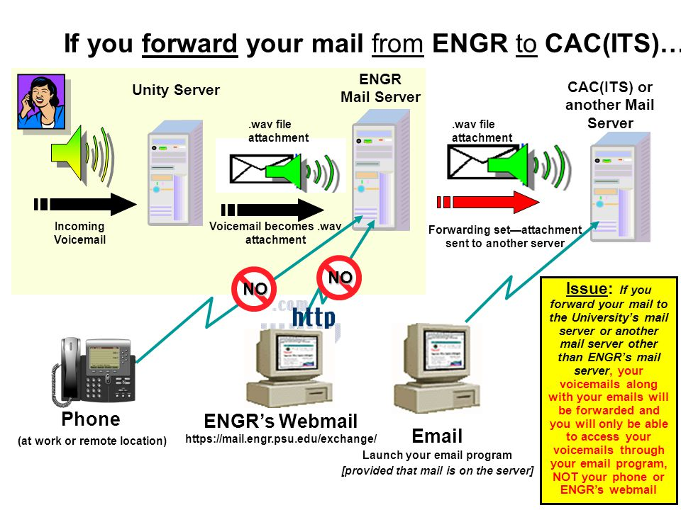 If you forward your mail from ENGR to CAC(ITS)…