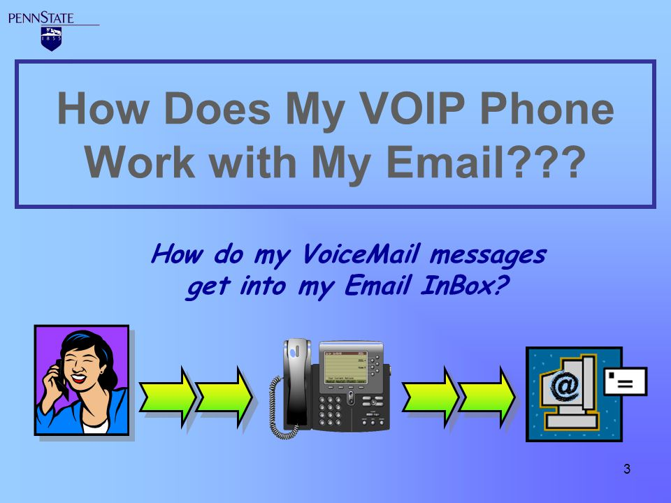 How Does My VOIP Phone Work with My Email
