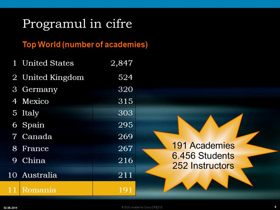 Programul in cifre 191 Academies 6.456 Students 252 Instructors