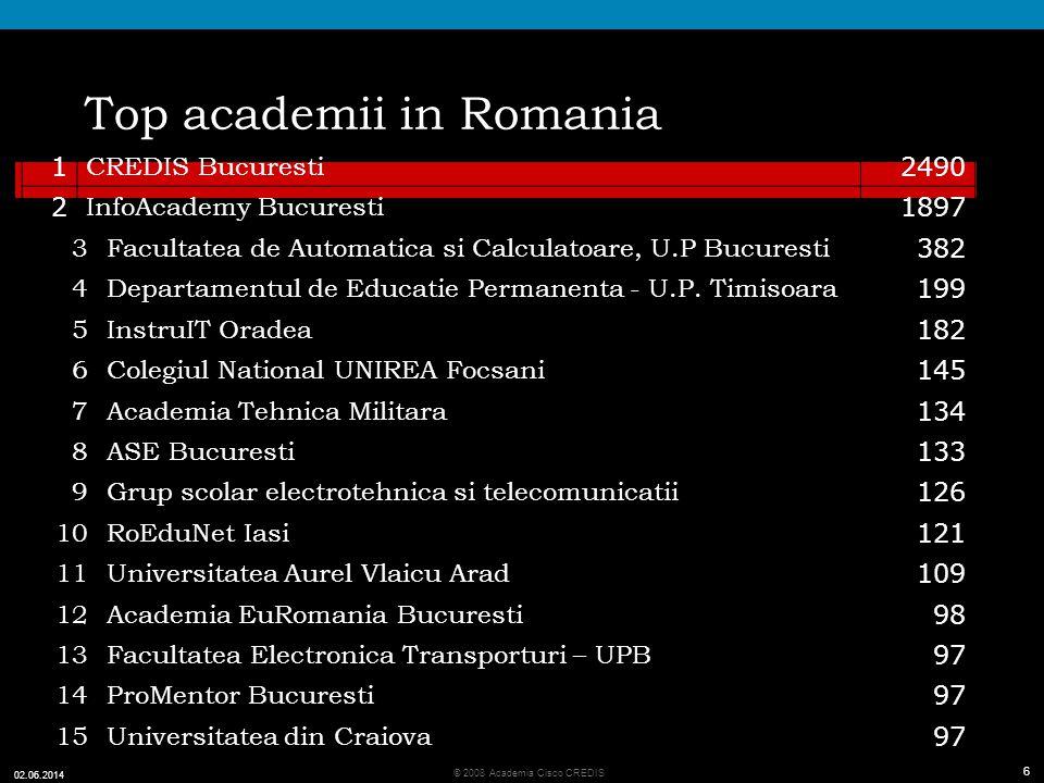 Top academii in Romania