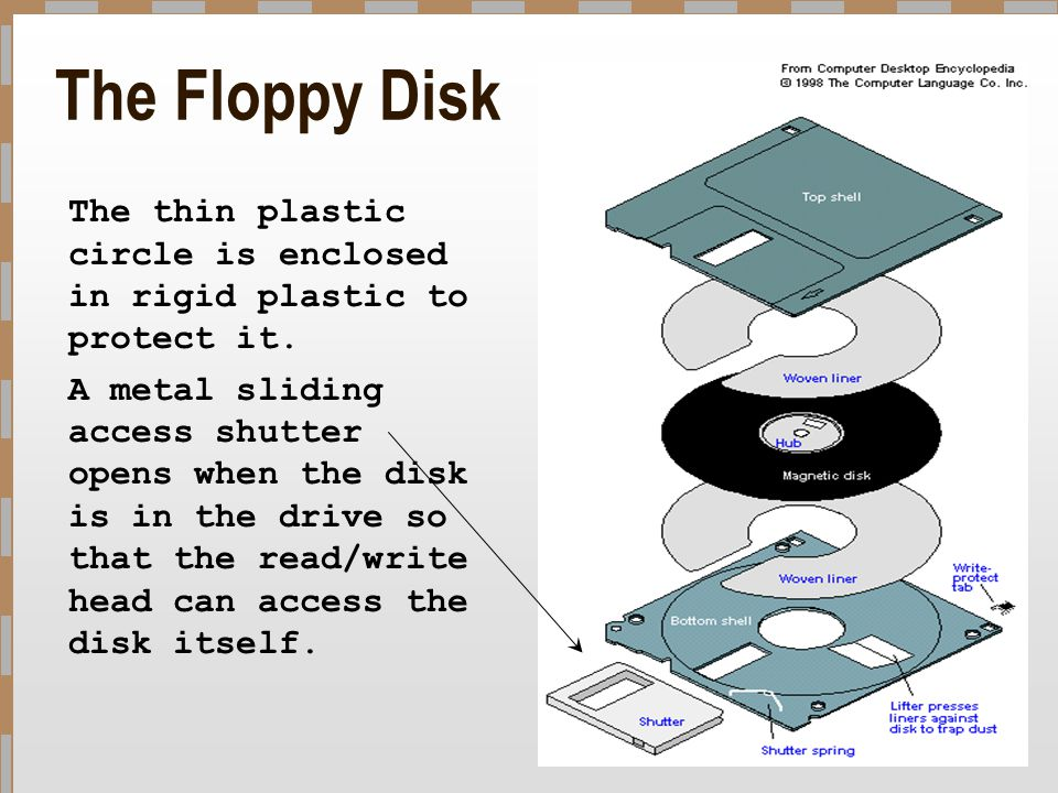 The Floppy Disk The thin plastic circle is enclosed in rigid plastic to protect it.