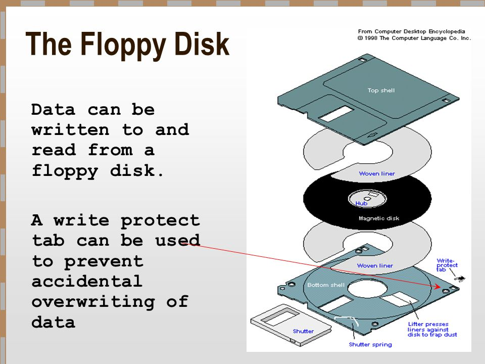 The Floppy Disk Data can be written to and read from a floppy disk.