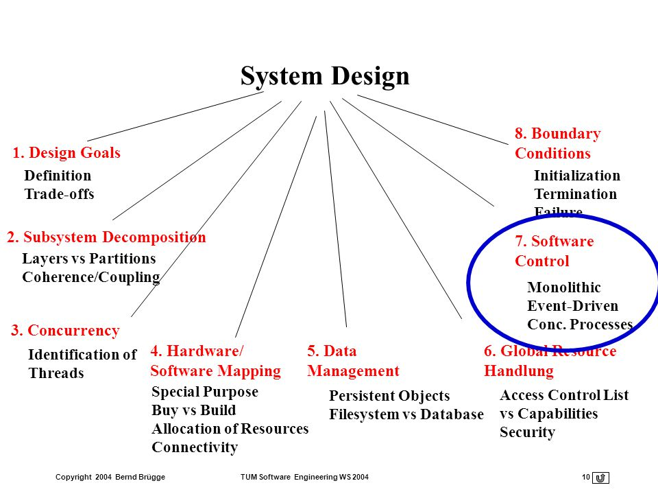 System Design 1. Design Goals 8. Boundary Conditions