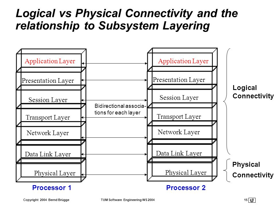 Logical vs Physical Connectivity and the relationship to Subsystem Layering