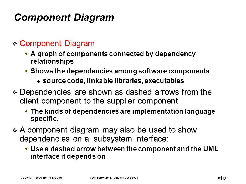 Component Diagram Component Diagram