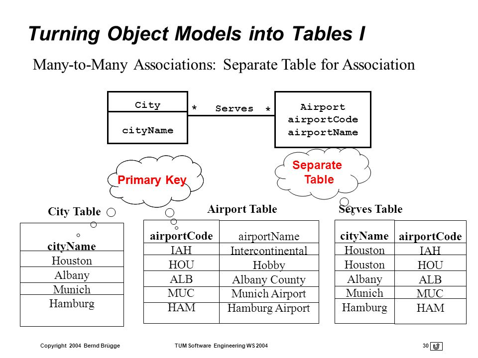 Turning Object Models into Tables I