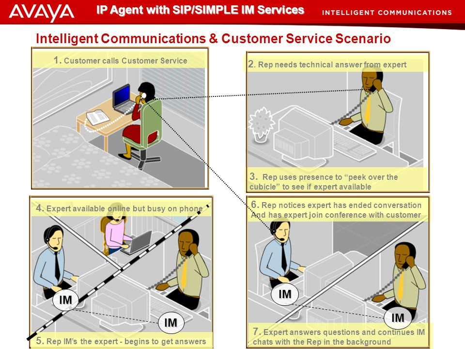 Intelligent Communications & Customer Service Scenario