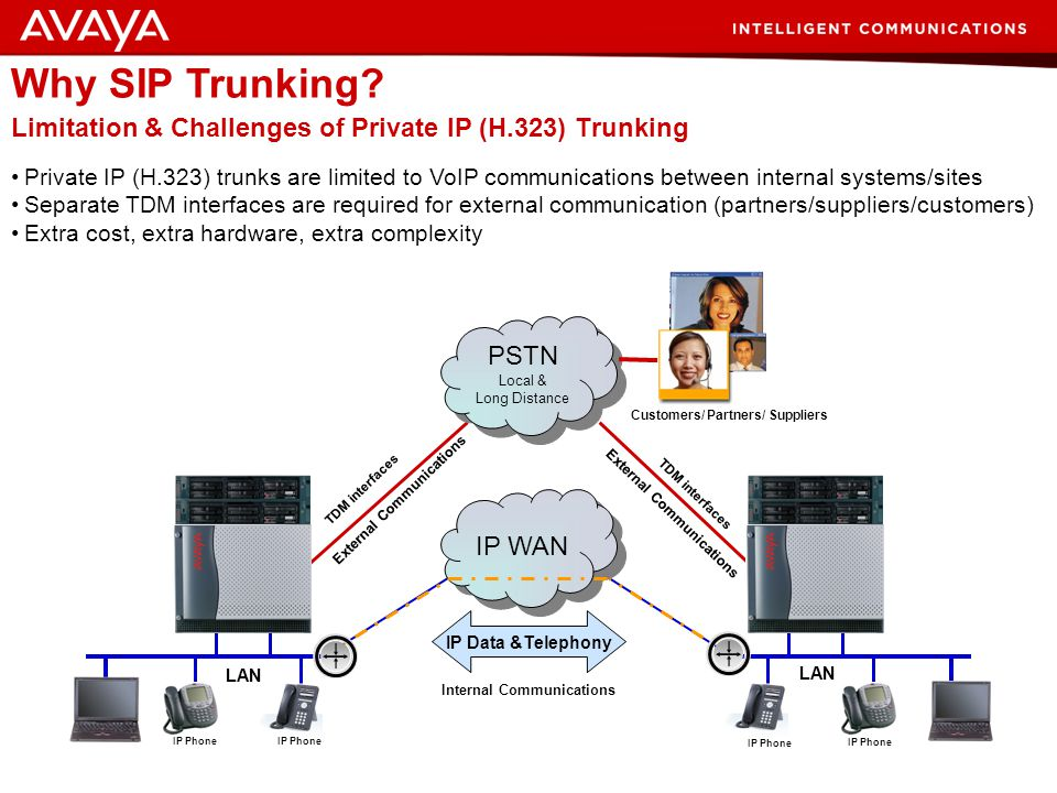 Limitation & Challenges of Private IP (H.323) Trunking