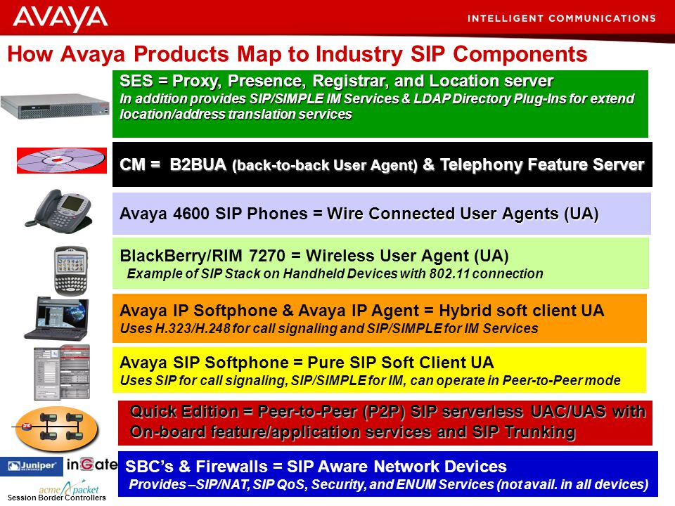 How Avaya Products Map to Industry SIP Components