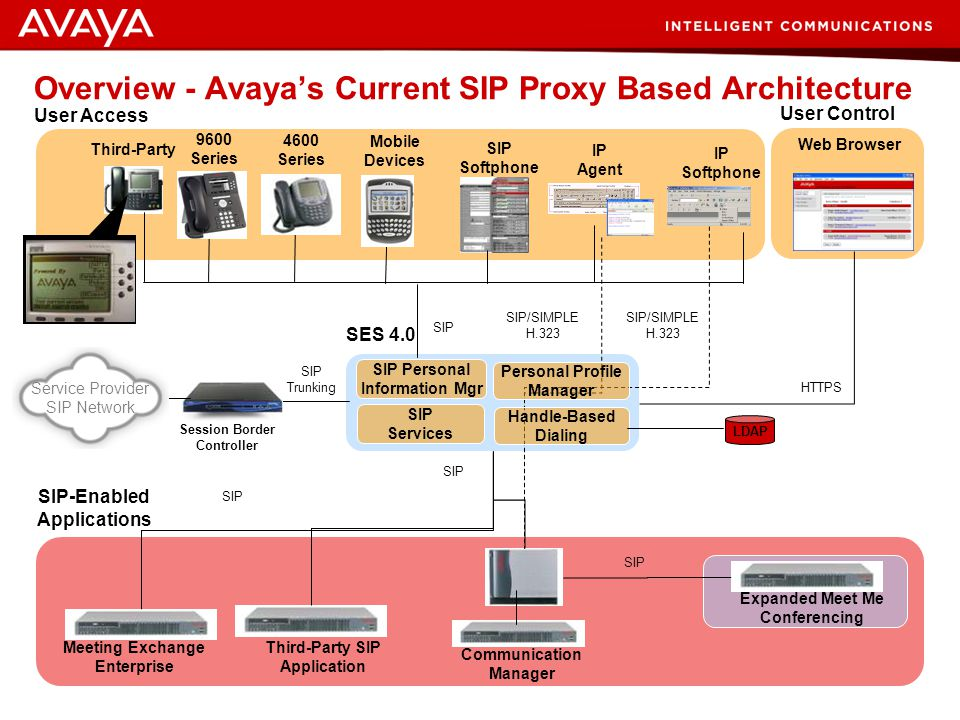 Overview - Avaya's Current SIP Proxy Based Architecture