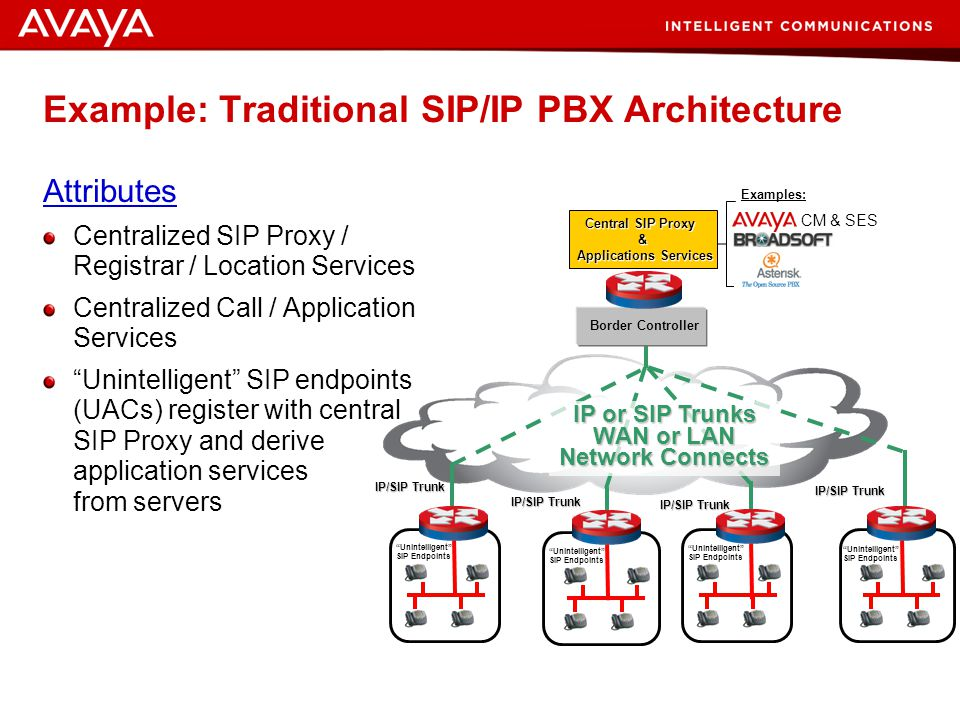 Example: Traditional SIP/IP PBX Architecture