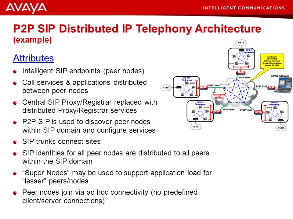 P2P SIP Distributed IP Telephony Architecture (example)