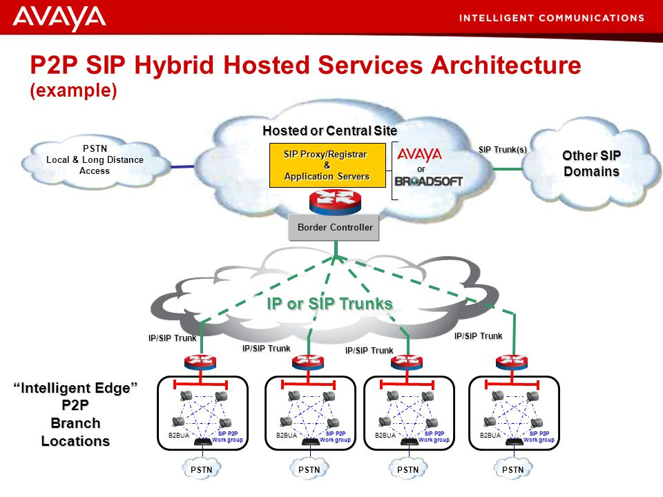 P2P SIP Hybrid Hosted Services Architecture (example)