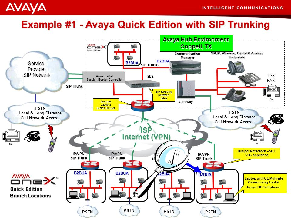 Example #1 - Avaya Quick Edition with SIP Trunking