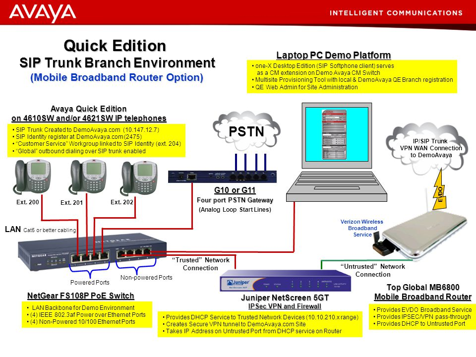Quick Edition SIP Trunk Branch Environment PSTN