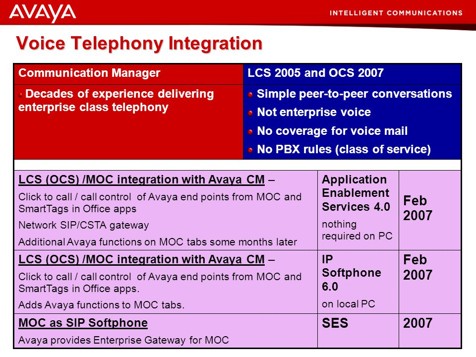 Voice Telephony Integration