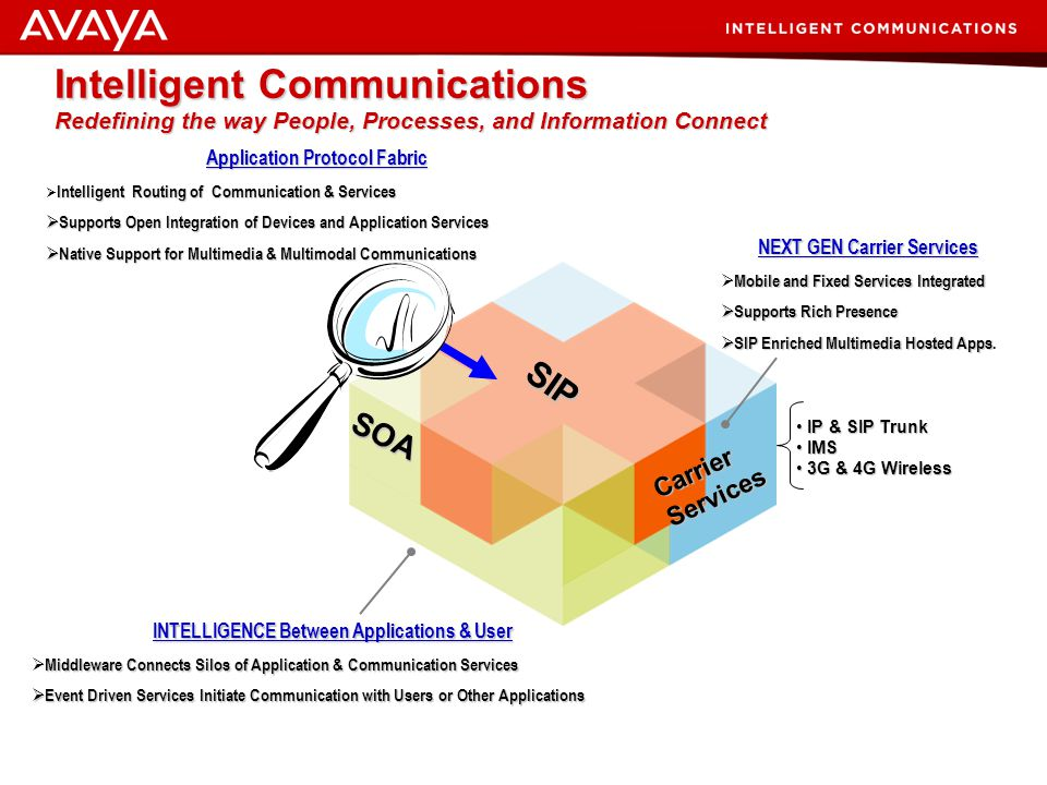 Intelligent Communications Redefining the way People, Processes, and Information Connect