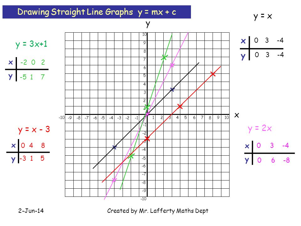 Drawing Straight Line Graphs y = mx + c y = x