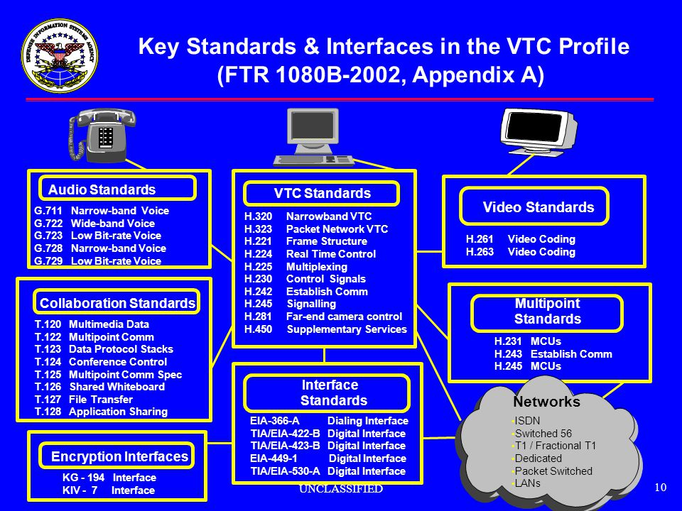 Key Standards & Interfaces in the VTC Profile