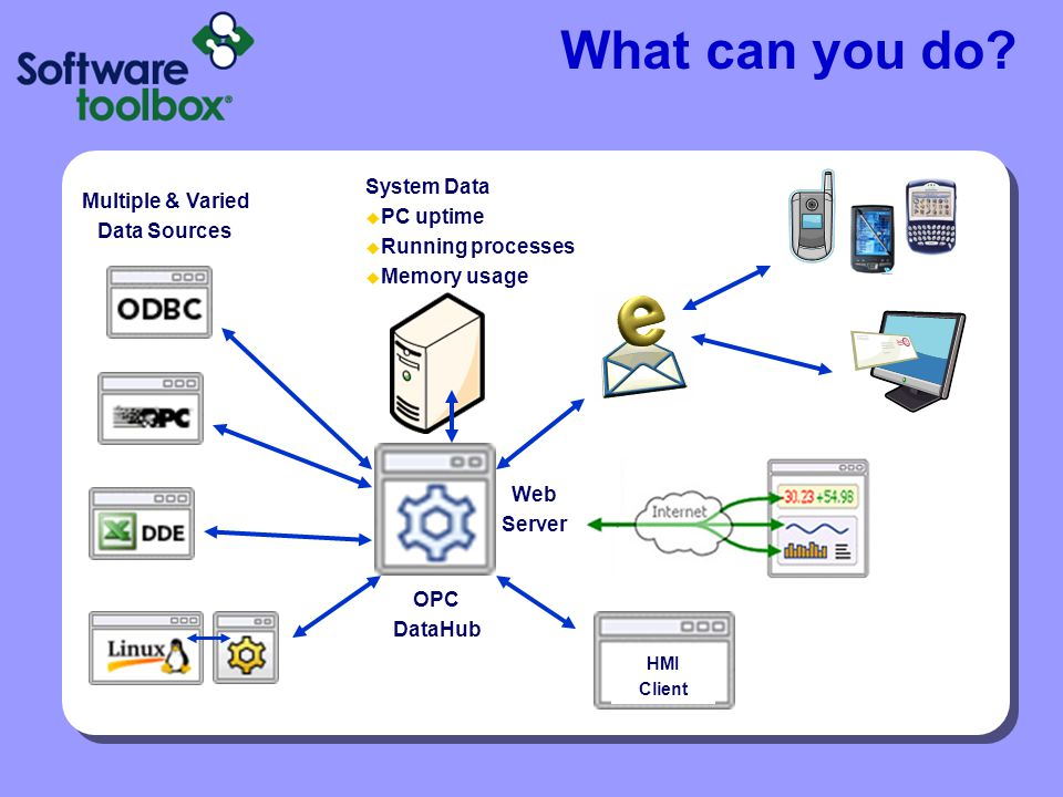 What can you do System Data Multiple & Varied PC uptime Data Sources