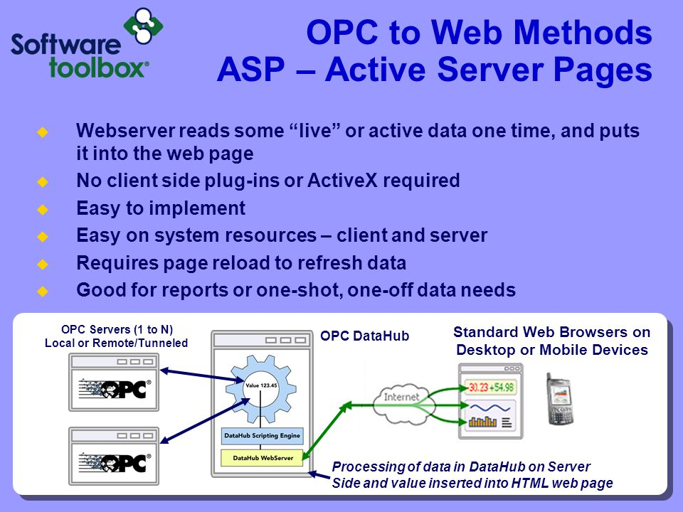 OPC to Web Methods ASP – Active Server Pages