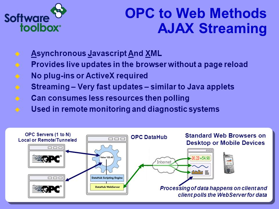 OPC to Web Methods AJAX Streaming