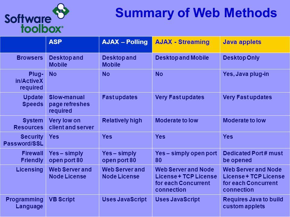 Summary of Web Methods ASP AJAX – Polling AJAX - Streaming