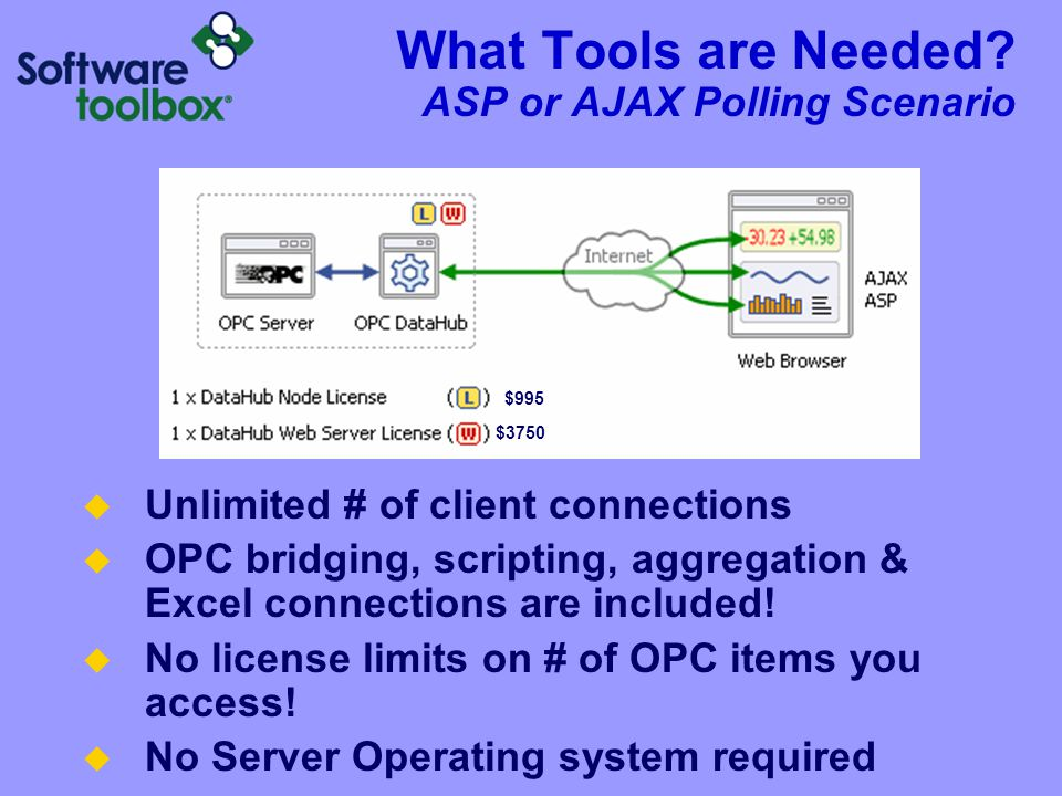 What Tools are Needed ASP or AJAX Polling Scenario