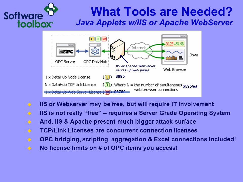 What Tools are Needed Java Applets w/IIS or Apache WebServer