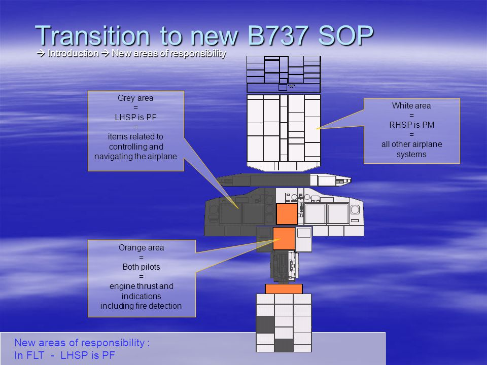 Transition to new B737 SOP  Introduction  New areas of responsibility. Grey area. = LHSP is PF.