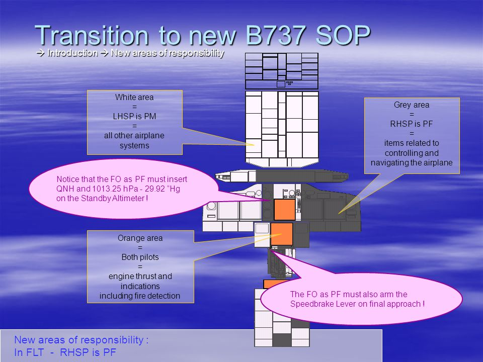 Transition to new B737 SOP  Introduction  New areas of responsibility. White area. = LHSP is PM.