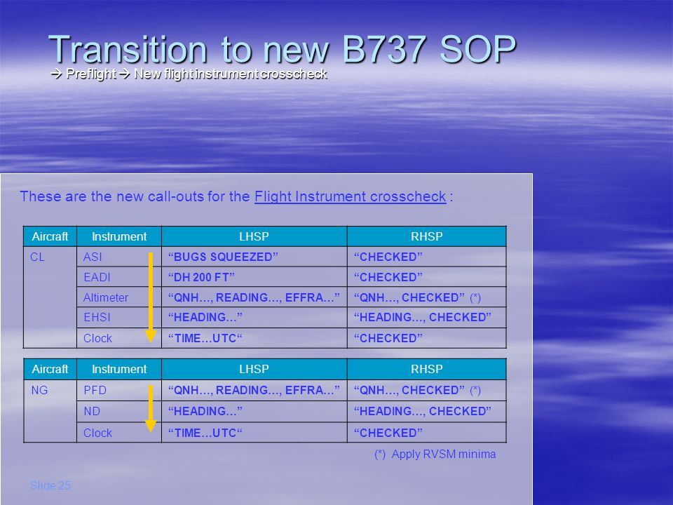 Transition to new B737 SOP  Preflight  New flight instrument crosscheck. These are the new call-outs for the Flight Instrument crosscheck :