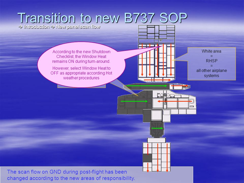 Transition to new B737 SOP  Introduction  New panel scan flow.