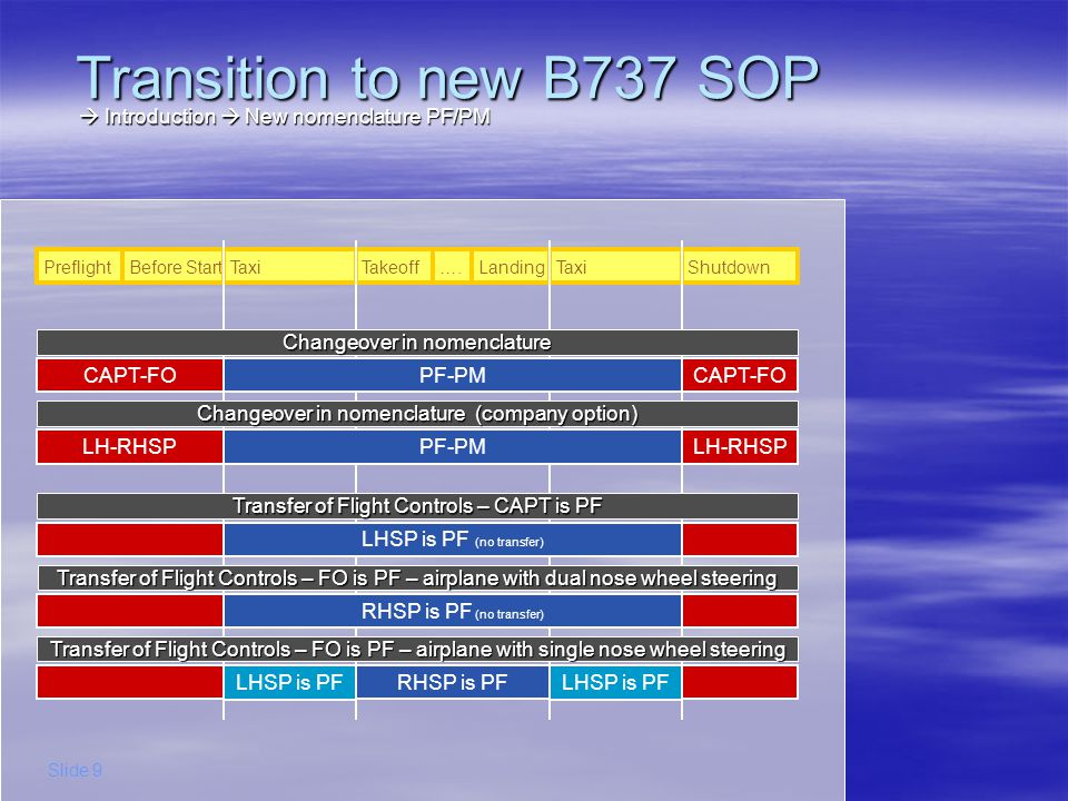 Transition to new B737 SOP  Introduction  New nomenclature PF/PM