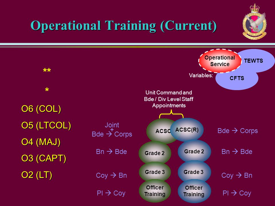 Operational Training (Current)