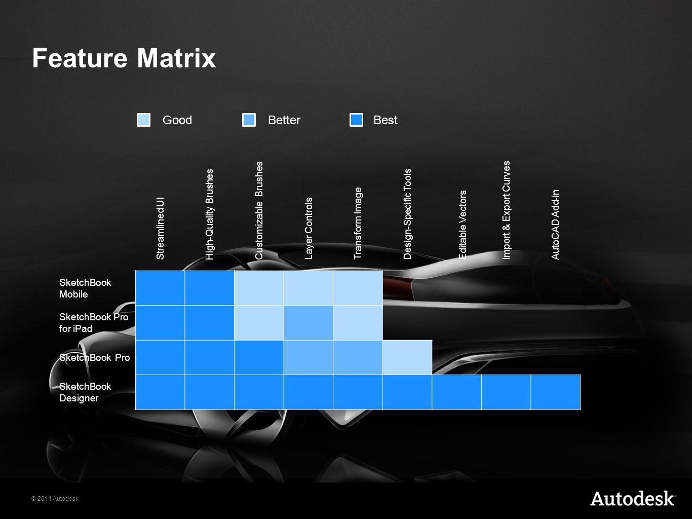 Feature Matrix Good Better Best Streamlined UI High-Quality Brushes