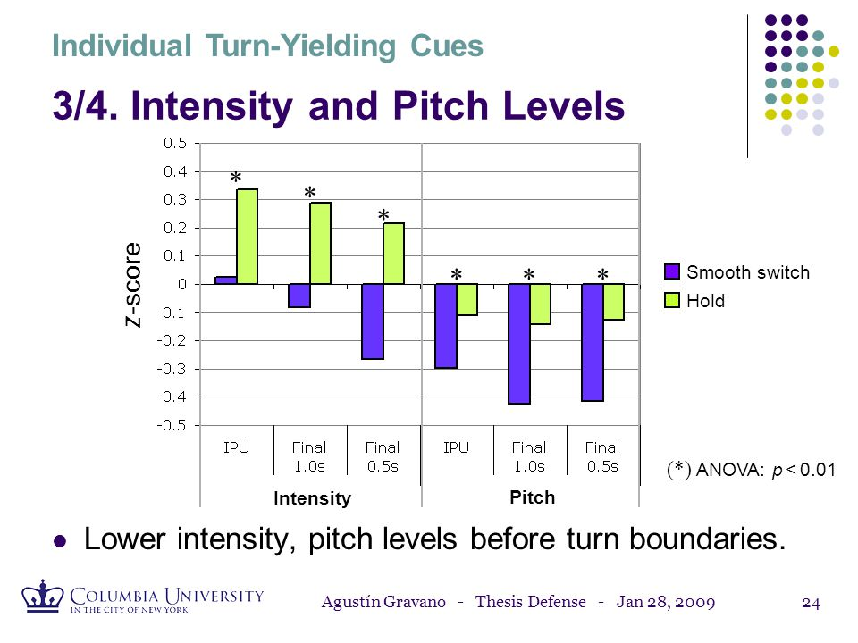 3/4. Intensity and Pitch Levels