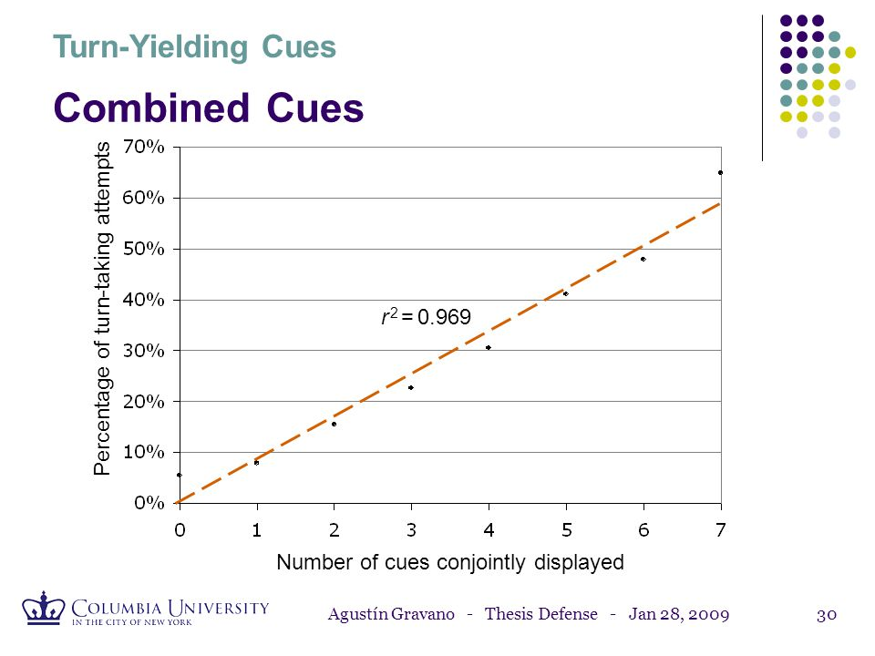 Combined Cues Turn-Yielding Cues Percentage of turn-taking attempts