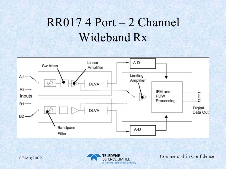 RR017 4 Port – 2 Channel Wideband Rx
