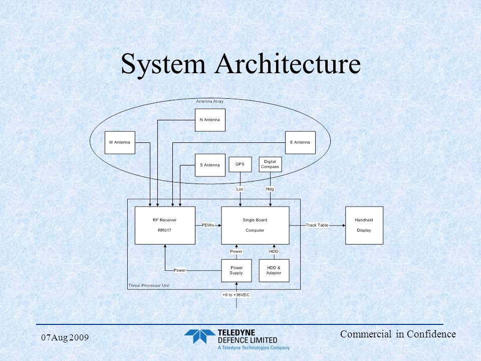 System Architecture 07Aug 2009