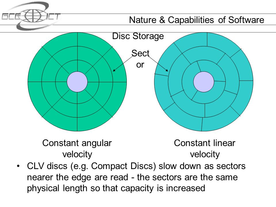 Nature & Capabilities of Software Disc Storage