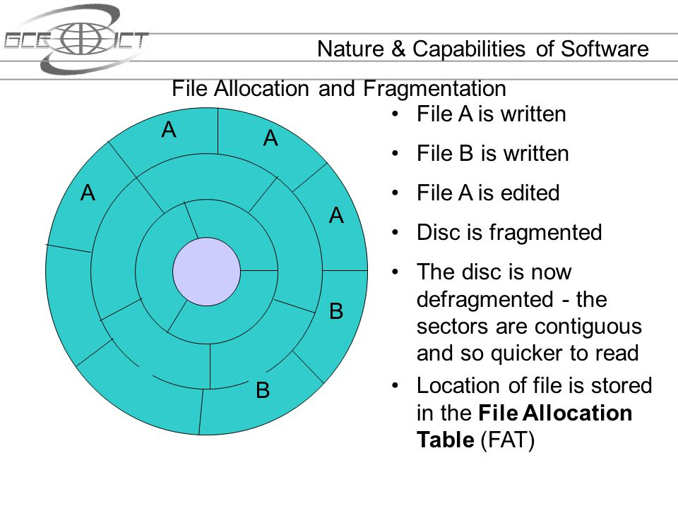 File Allocation and Fragmentation