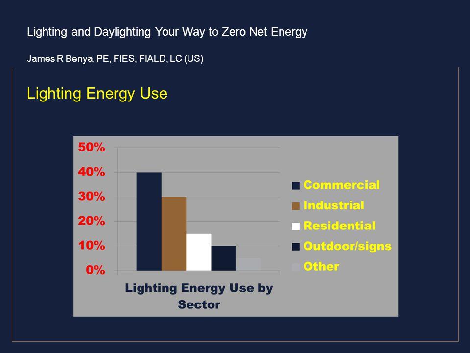 Lighting Energy Use