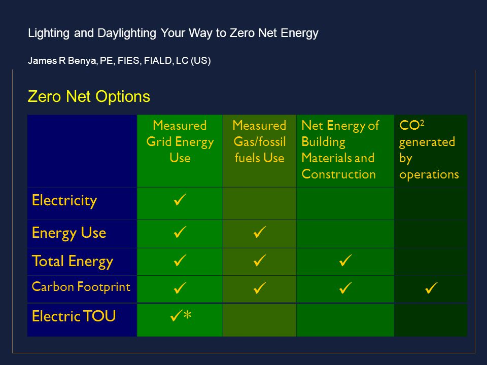  * Zero Net Options Electricity Energy Use Total Energy Electric TOU