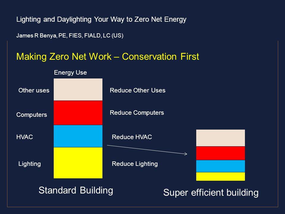 Making Zero Net Work – Conservation First