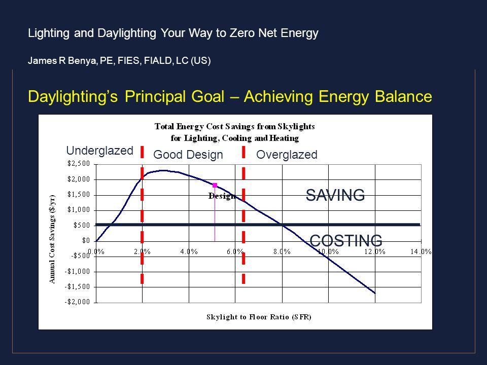 Daylighting's Principal Goal – Achieving Energy Balance