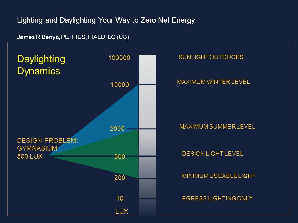 Daylighting Dynamics 100000 10000 2000 DESIGN PROBLEM: GYMNASIUM